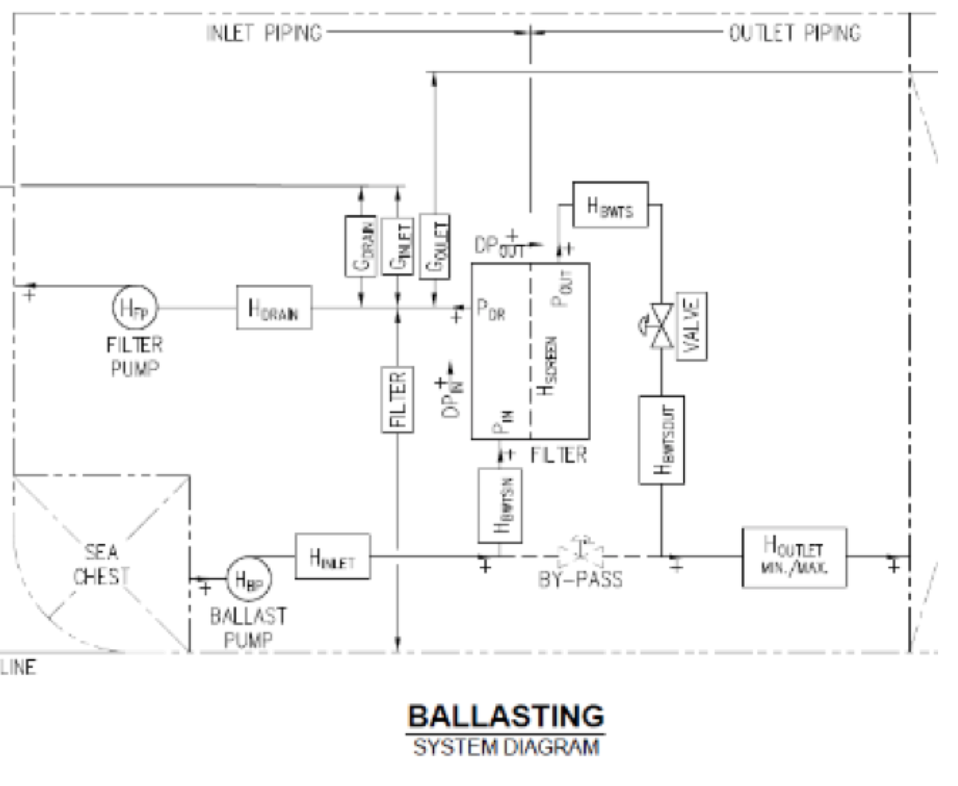 Ballast Water Management Consulting Falck Formco